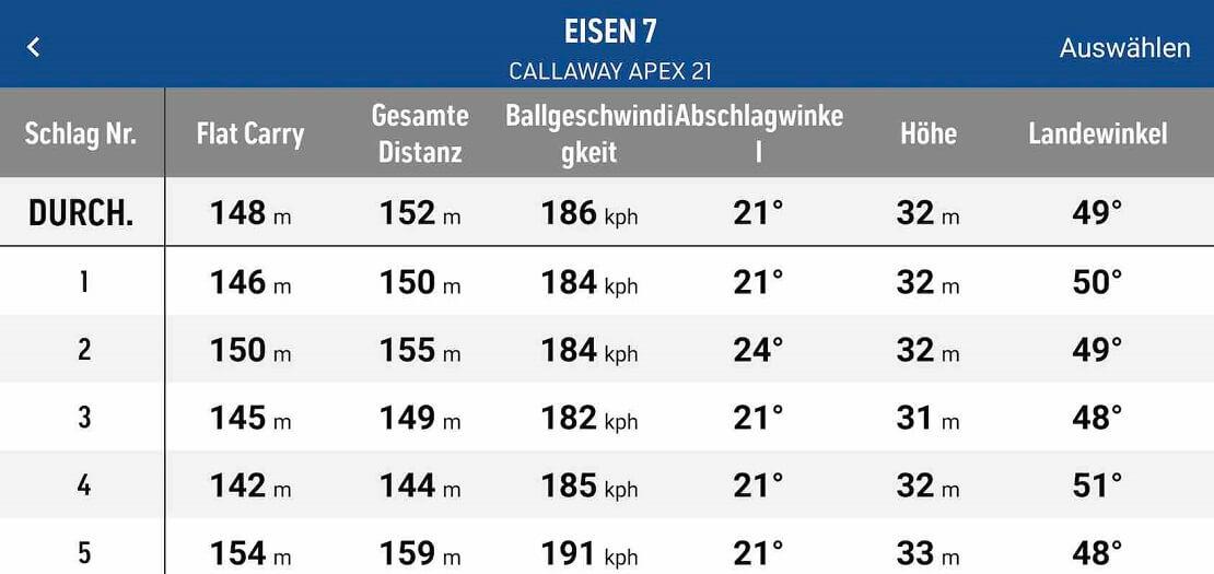 Callaway Apex 21 Eisen Daten Tabelle